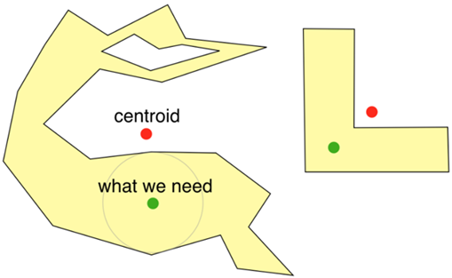 Difference between a Pole of Inaccessibility and the Centroid